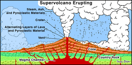 Supervolcano Erupting