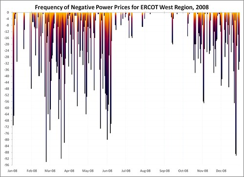 Frequency of negative prices by data, ERCOT West, 2008