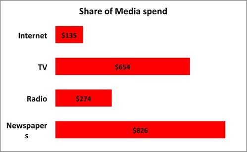 Media spend (ASA)