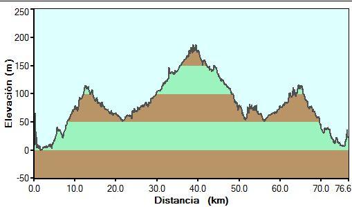 Perfil de la Via Verde del Pas