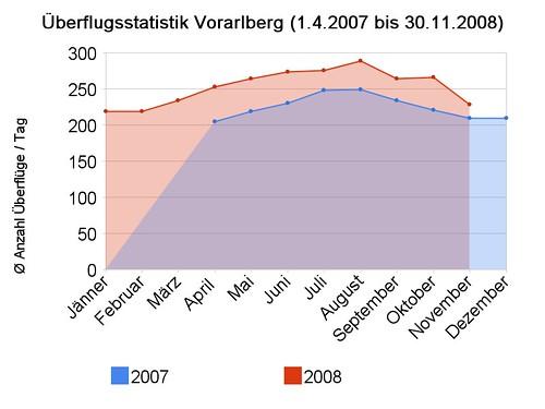 überflugsstatistik_vorarlberg_(1_4_2007_bis_30_11_2008)