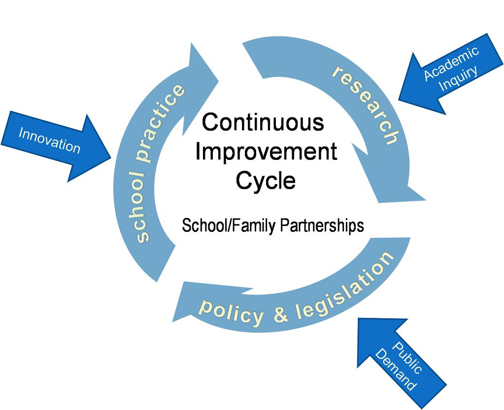 Improvement Cycle School Family Partnerships