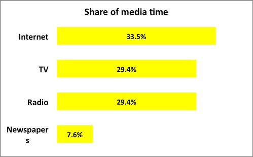 share of media time