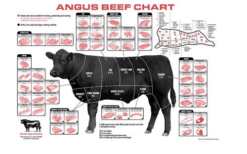 beefchart