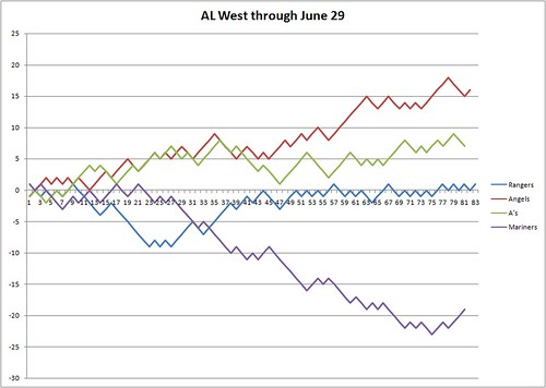 AL West Race through June 29