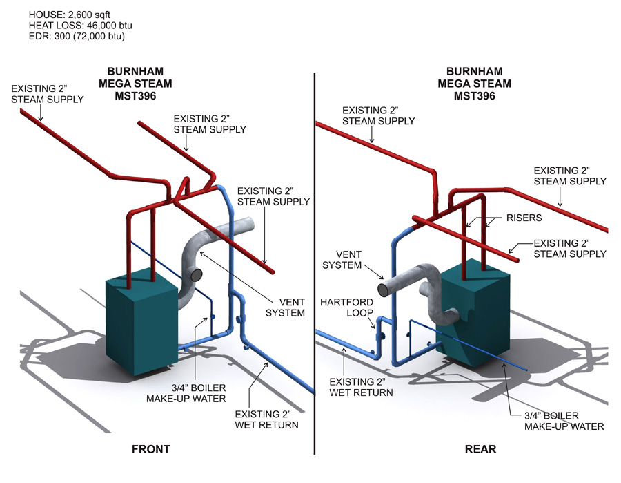 Burnham Mega Steam Install? Plumbing DIY Home Improvement