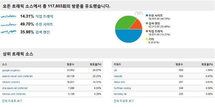 블로그 통계 - 2009년 결산 (#2 트래픽 소스 개요) - s