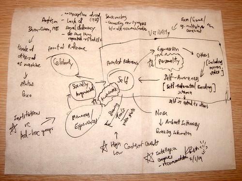Presentation Mindmap: Networked Consciousness