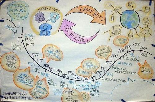 History of Online Community Panel 1