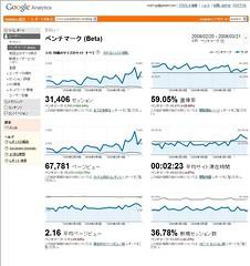 Google Analytics ベンチマーク
