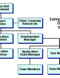 also project organization structure deliverables rh itolbox