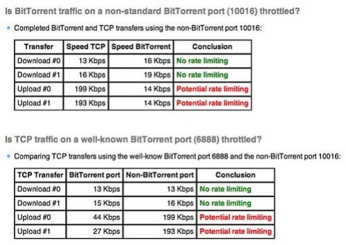 Glasnost: Test if your ISP is manipulating BitTorrent traffic