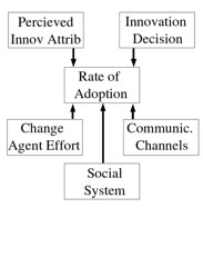 Variables influencing rate of adoption