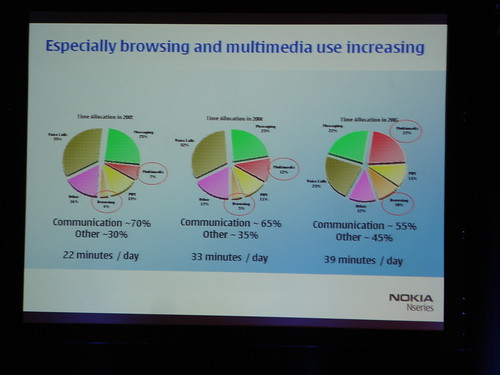 Browsing and multimedia on the rise