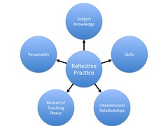 Attributes of excellent tertiary teaching