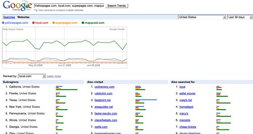 Trends for websites