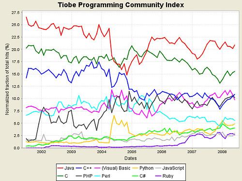 Grafico TOP 10 Linguaggi piu Usati!