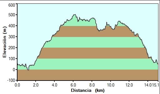 Perfil del recorrido por el Valle de Udalla