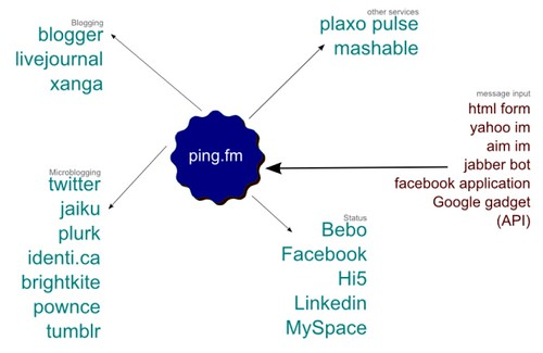 graph showing how ping.fm distrbutes its messages