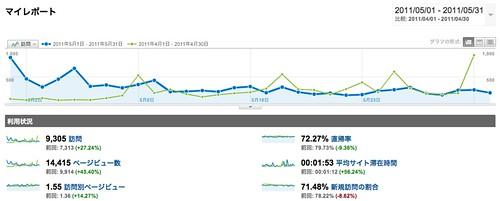 マイレポート - Google Analytics - 201105