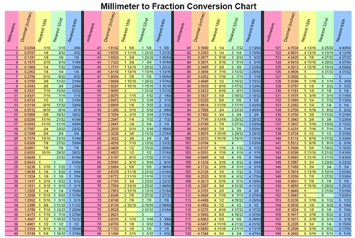 Converting millimeters to fractions also by charliem rh lumberjocks