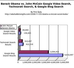 Barack Obama vs. John McCain Google Video Sear...