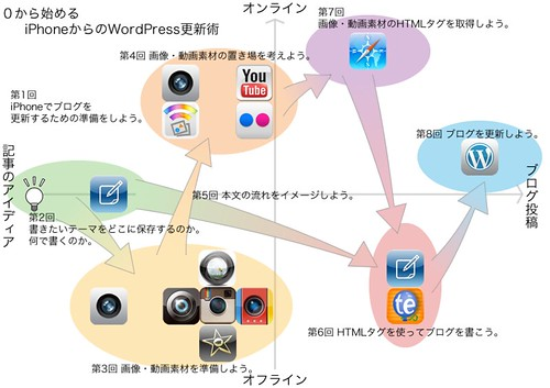 wp_update_from_iphone