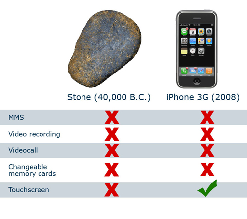 iPhone vs Stone