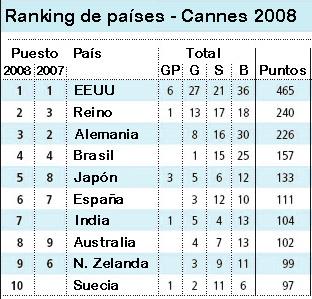 ESPAÑA ES EL SEXTO PAÍS POR PUNTOS EN CANNES '08