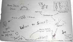 Sleep requirements map