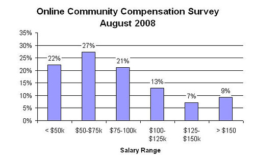 Derived from Forum One Aug. 2008 Report on Community Compensation