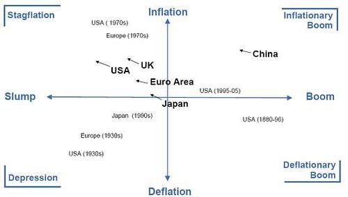World Stagflation is next