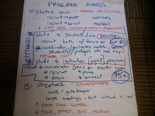 Picture A Christmas Flipchart.Want Better Meetings Get A Flip Chart Low Hanging Fruit