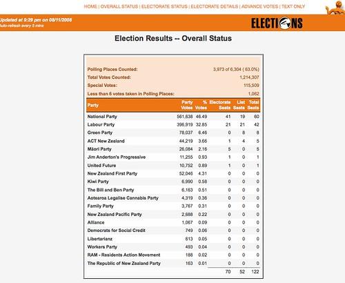 electionresults.govt,nz
