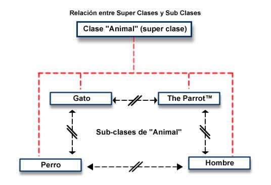 Relaciones Super clases y Sub Clases