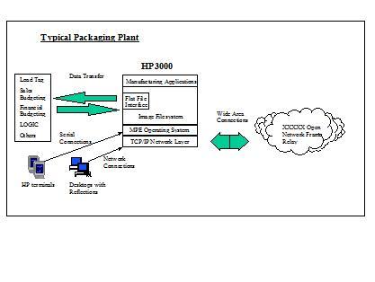 Data Integration Architecture Diagram Integration Diagram