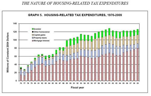 Housing Subsidies