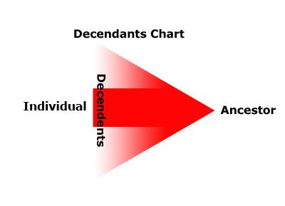 Decendants-Chart