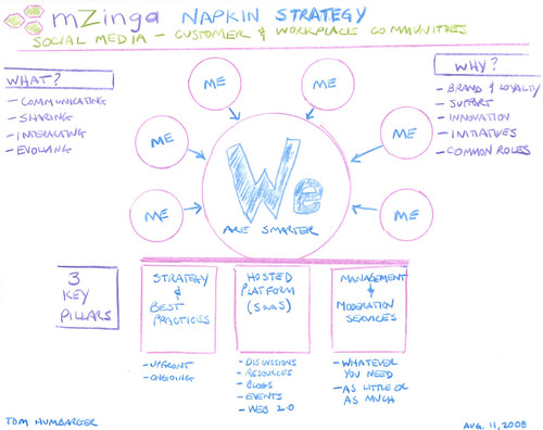 Mzinga Strategy on a Napkin