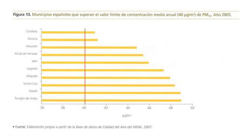 Contaminación del Aire España. Córdoba figura en un lugar destacado.