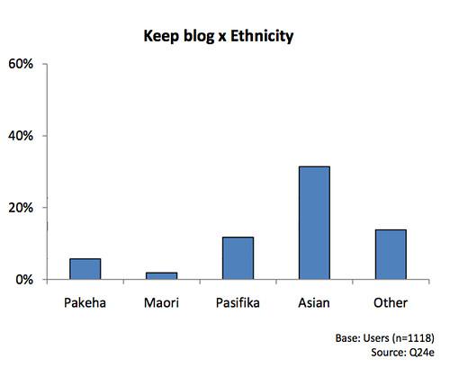 Bloggin and ethnicity
