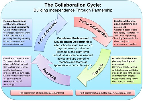 The Collaboration Cycle by superkimbo