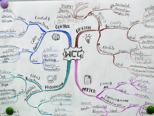wcg mind map by nuch