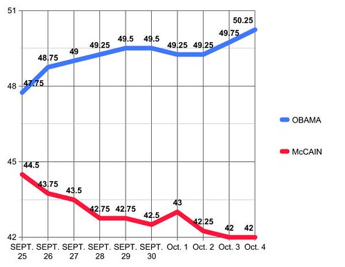 Poll Average 25/09 - 04/10/2008