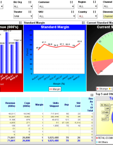 Join infocaptor and get free dashboard software also basic rules for creating charts rh