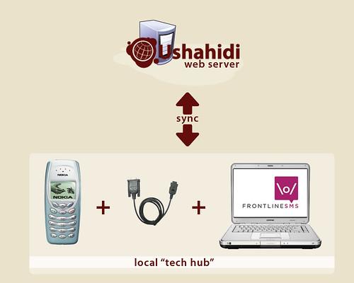 Ushahidi plus FrontlineSMS