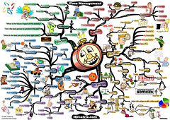 time-management-44-keys-to-gaining-more-time-mind-map