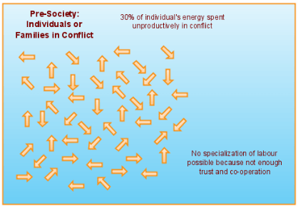Use of Energy By Individuals Without Society
