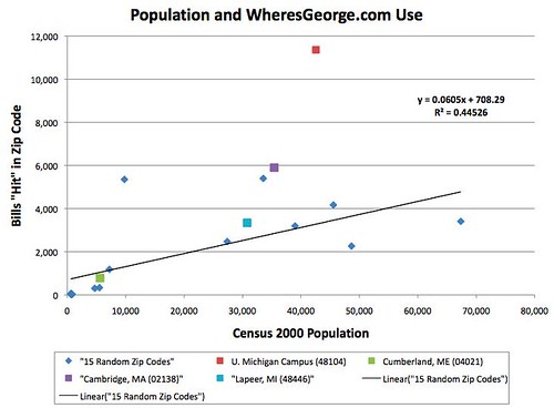 Population and Where's George Use