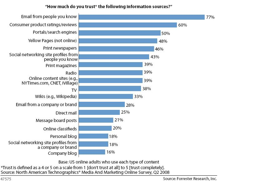 Forrester - information source trust data